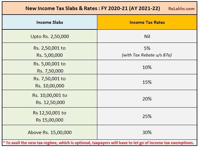 If you are earning 20 lakh per month, know how much you will pay as tax.